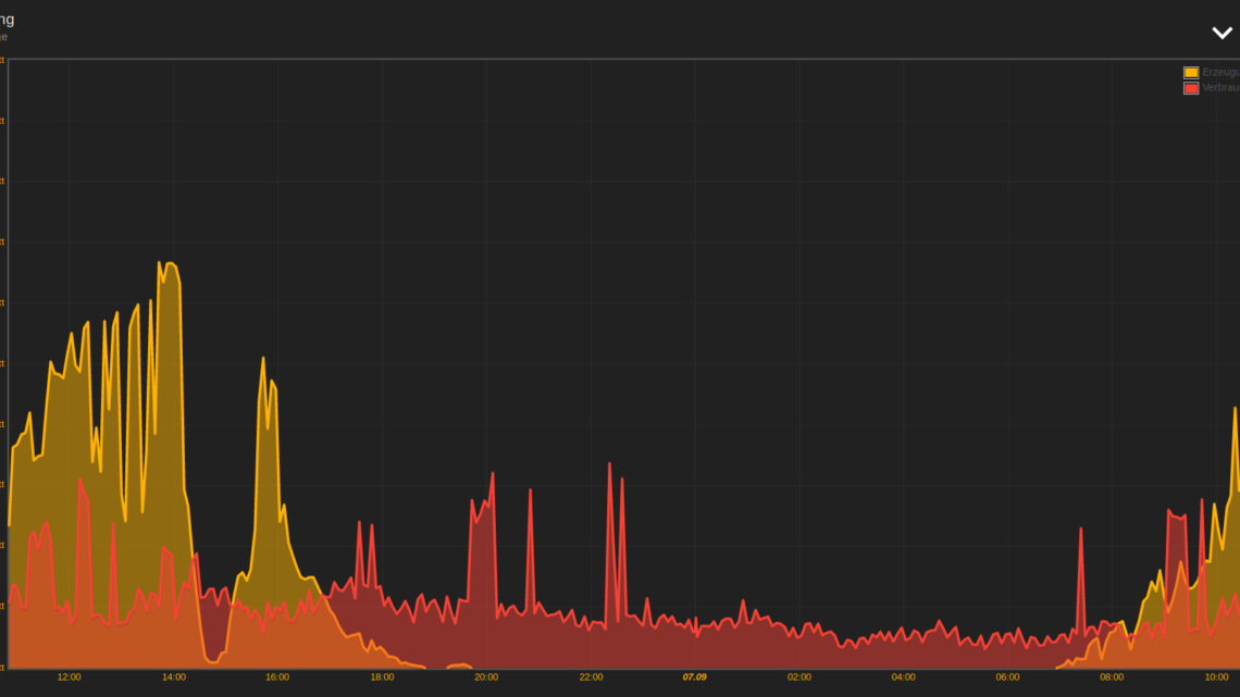 ioBroker: Informative Daten mittels Flot visualisieren